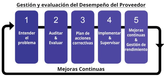 Gestión y evaluación del Desempeño del Proveedor